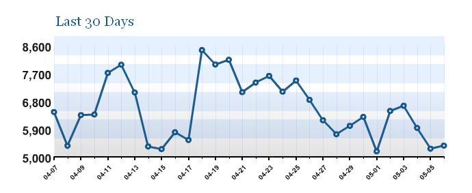 free-statistics-plugins-for-wordpress