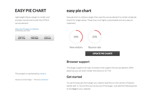 20 Best Jquery Graph And Chart Plugins With Examples Designmaz