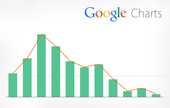 Google Charts with Jquery Ajax