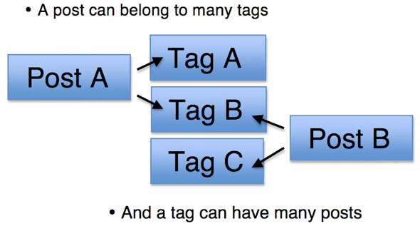 limit-number-of-tag-cloud-widget-in-wordpress